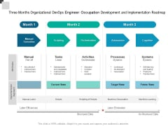 Three Months Organizational Devops Engineer Occupation Development And Implementation Roadmap Diagrams