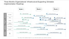 Three Months Organizational Infrastructural Supporting Schedule Implementation Roadmap Background