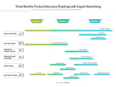 Three Months Product Advocacy Roadmap With Expert Advertising Formats