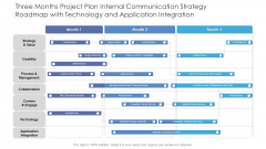 Three Months Project Plan Internal Communication Strategy Roadmap With Technology And Application Integration Microsoft
