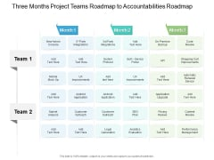 Three Months Project Teams Roadmap To Accountabilities Roadmap Rules