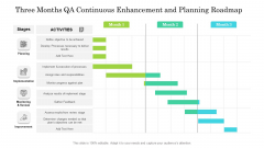 Three Months QA Continuous Enhancement And Planning Roadmap Designs