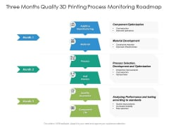 Three Months Quality 3D Printing Process Monitoring Roadmap Graphics