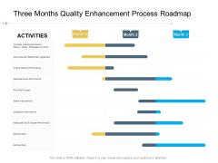Three Months Quality Enhancement Process Roadmap Icons
