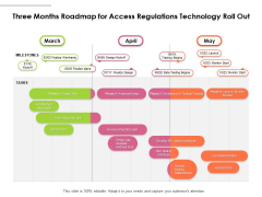 Three Months Roadmap For Access Regulations Technology Roll Out Slides