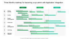 Three Months Roadmap For Becoming A Sys Admin With Application Integration Designs
