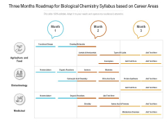 Three Months Roadmap For Biological Chemistry Syllabus Based On Career Areas Themes