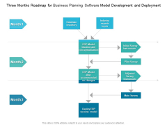 Three Months Roadmap For Business Planning Software Model Development And Deployment Icons