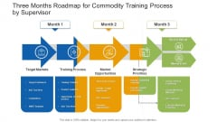 Three Months Roadmap For Commodity Training Process By Supervisor Structure