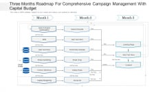 Three Months Roadmap For Comprehensive Campaign Management With Capital Budget Pictures