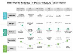 Three Months Roadmap For Data Architecture Transformation Ideas