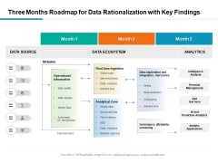 Three Months Roadmap For Data Rationalization With Key Findings Topics