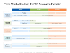 Three Months Roadmap For ERP Automation Execution Themes
