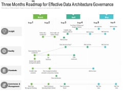 Three Months Roadmap For Effective Data Architecture Governance Summary