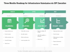 Three Months Roadmap For Infrastructure Robotization Via IDP Execution Topics