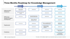 Three Months Roadmap For Knowledge Management Formats