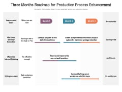 Three Months Roadmap For Production Process Enhancement Formats