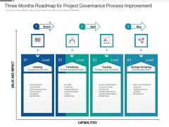 Three Months Roadmap For Project Governance Process Improvement Mockup