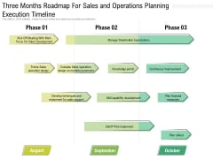 Three Months Roadmap For Sales And Operations Planning Execution Timeline Icons