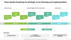 Three Months Roadmap For Strategic To Be Planning And Implementation Rules