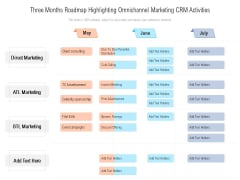 Three Months Roadmap Highlighting Omnichannel Marketing CRM Activities Sample