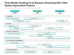 Three Months Roadmap Of An Business Structuring With Ticket System Improvement Purpose Mockup