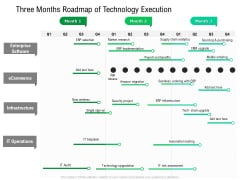 Three Months Roadmap Of Technology Execution Structure
