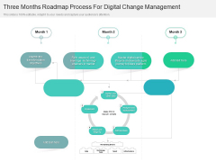 Three Months Roadmap Process For Digital Change Management Pictures