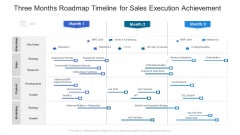 Three Months Roadmap Timeline For Sales Execution Achievement Template