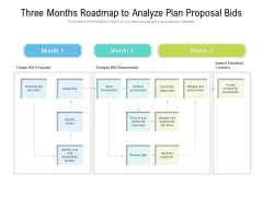 Three Months Roadmap To Analyze Plan Proposal Bids Topics