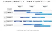 Three Months Roadmap To Customer Achievement Journey Ppt Styles Deck PDF