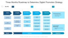 Three Months Roadmap To Determine Digital Promotion Strategy Introduction