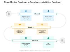 Three Months Roadmap To Social Accountabilities Roadmap Infographics