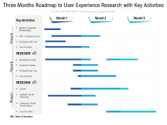 Three Months Roadmap To User Experience Research With Key Activities Formats