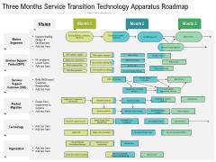 Three Months Service Transition Technology Apparatus Roadmap Elements