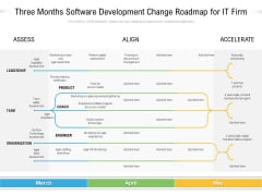 Three Months Software Development Change Roadmap For It Firm Template