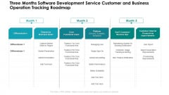 Three Months Software Development Service Customer And Business Operation Tracking Roadmap Topics