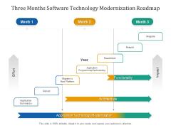 Three Months Software Technology Modernization Roadmap Formats