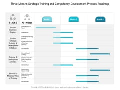 Three Months Strategic Training And Competency Development Process Roadmap Diagrams