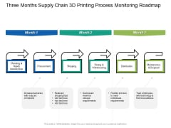 Three Months Supply Chain 3D Printing Process Monitoring Roadmap Graphics