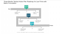 Three Months Tactical Action Plan Roadmap For Law Firms With Metric Formulation Formats