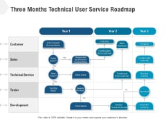 Three Months Technical User Service Roadmap Pictures