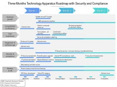 Three Months Technology Apparatus Roadmap With Security And Compliance Designs