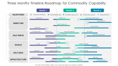 Three Months Timeline Roadmap For Commodity Capability Slides