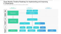 Three Months Timeline Roadmap For Implementing And Improving IT Governance Diagrams