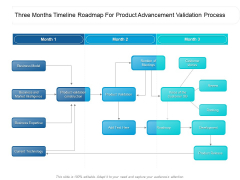 Three Months Timeline Roadmap For Product Advancement Validation Process Mockup