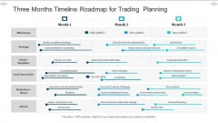 Three Months Timeline Roadmap For Trading Planning Guidelines