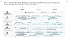 Three Months Trading Roadmap With Business Operation And Milestones Infographics