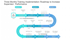 Three Months Training Implementation Roadmap To Increase Supervisor Performance Professional
