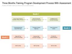 Three Months Training Program Development Process With Assessment Microsoft